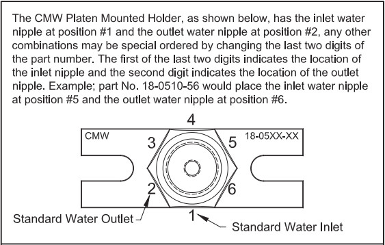 CMW PM Holder Water Outlets Diagram